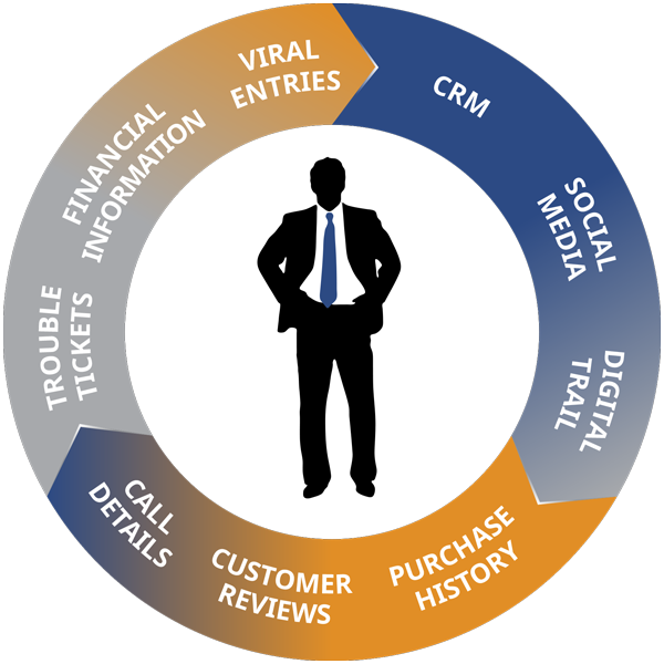 Customer 360 View