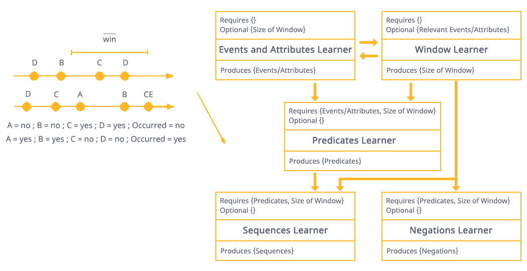 CEP and Stream Processing